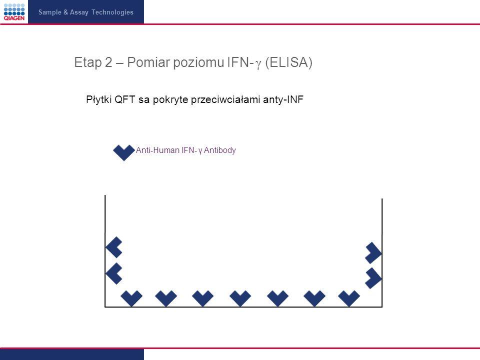 Etap 2 – Pomiar poziomu IFN- γ (ELISA)