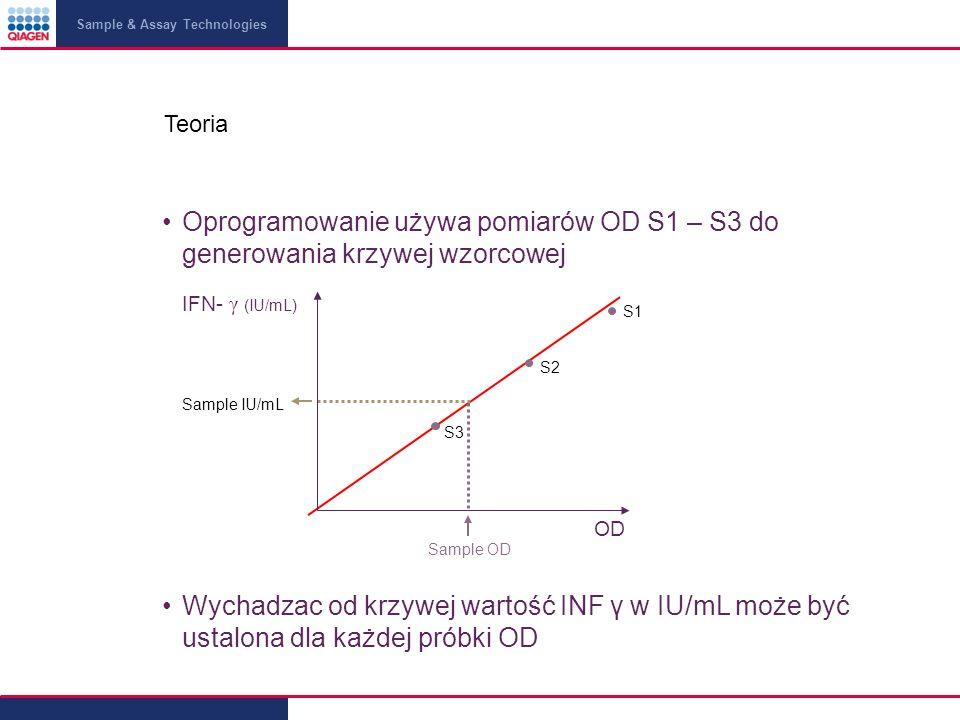 Teoria Oprogramowanie używa pomiarów OD S1 – S3 do generowania krzywej wzorcowej. S1. S2. S3. Sample IU/mL.
