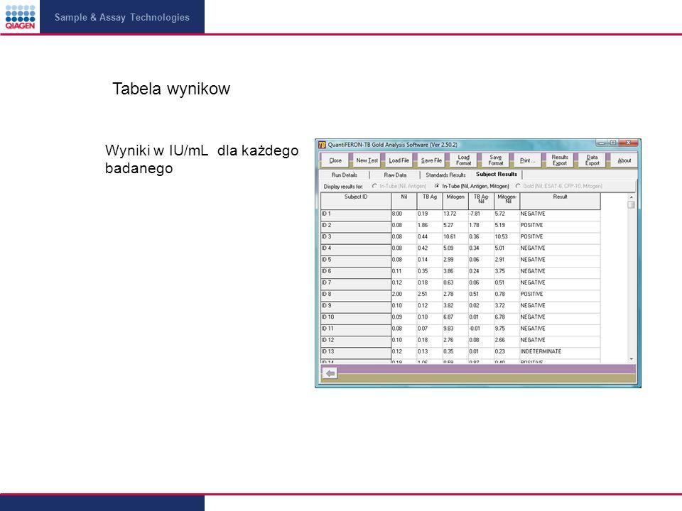 Tabela wynikow Wyniki w IU/mL dla każdego badanego