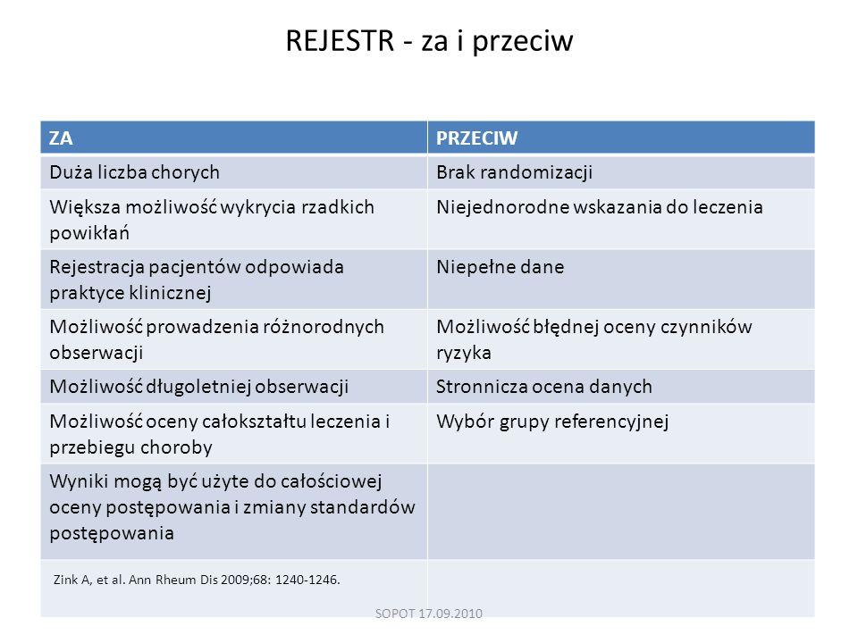 REJESTR - za i przeciw ZA PRZECIW Duża liczba chorych