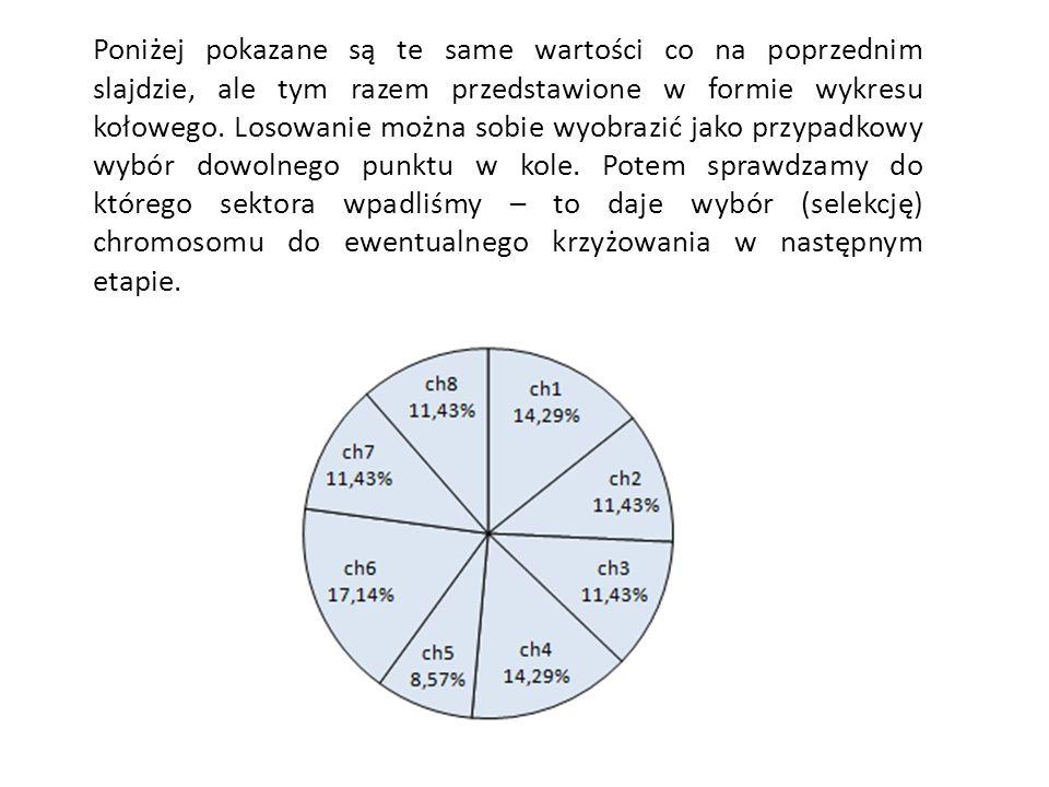 Poniżej pokazane są te same wartości co na poprzednim slajdzie, ale tym razem przedstawione w formie wykresu kołowego.