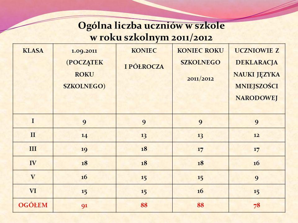 Ogólna liczba uczniów w szkole w roku szkolnym 2011/2012