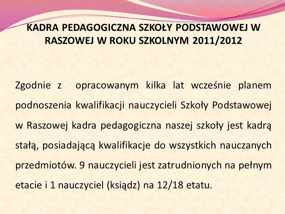 KADRA PEDAGOGICZNA SZKOŁY PODSTAWOWEJ W RASZOWEJ W ROKU SZKOLNYM 2011/2012