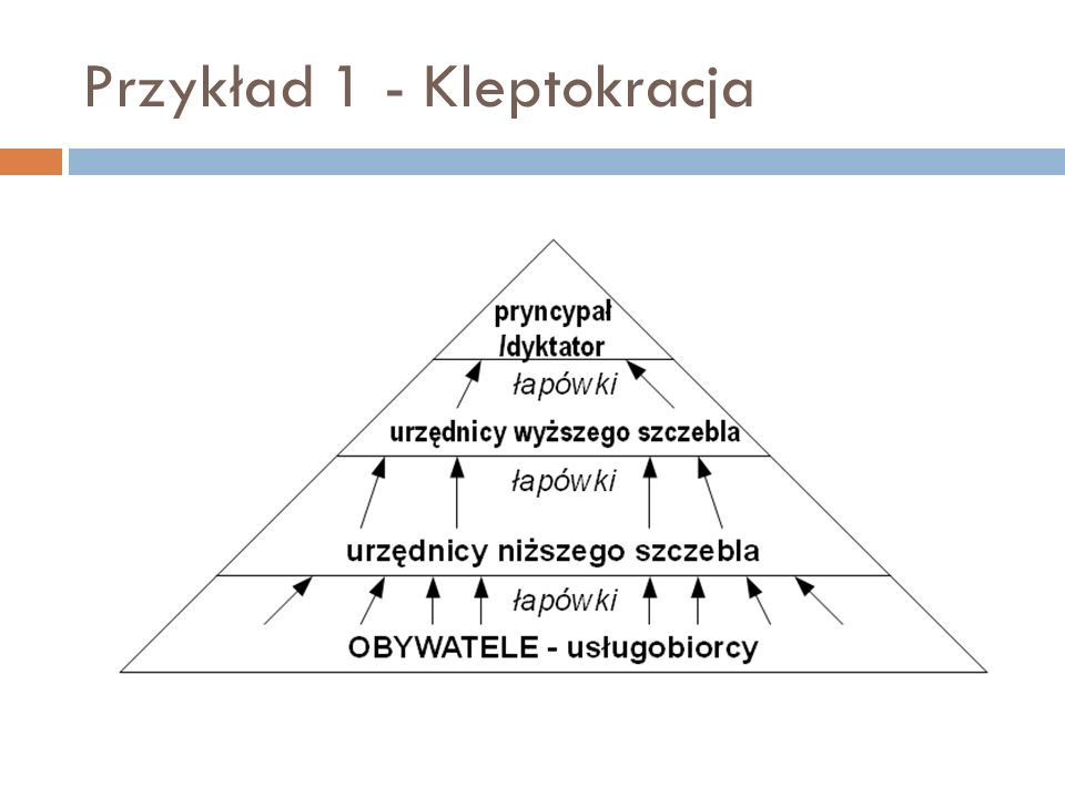 Przykład 1 - Kleptokracja