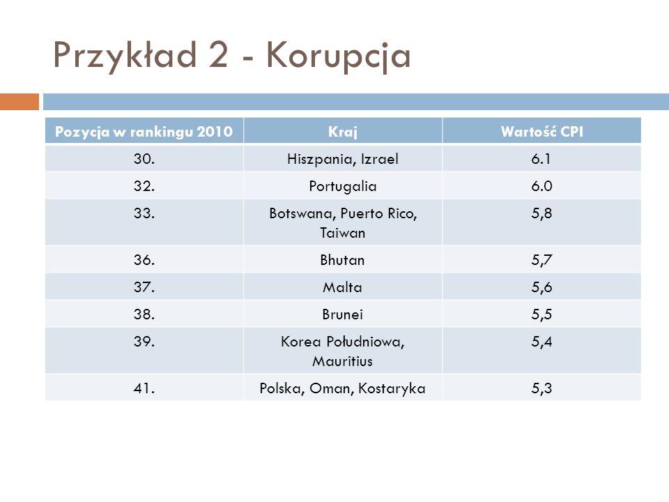 Przykład 2 - Korupcja Pozycja w rankingu 2010 Kraj Wartość CPI 30.