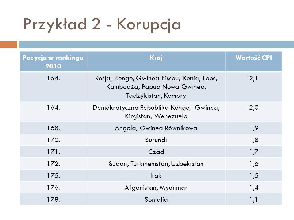 Przykład 2 - Korupcja Pozycja w rankingu 2010 Kraj Wartość CPI 154.