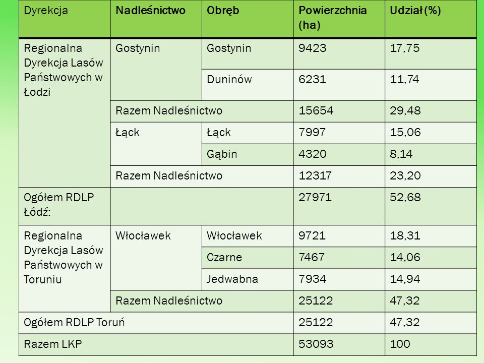 Dyrekcja Nadleśnictwo. Obręb. Powierzchnia (ha) Udział (%) Regionalna Dyrekcja Lasów Państwowych w Łodzi.
