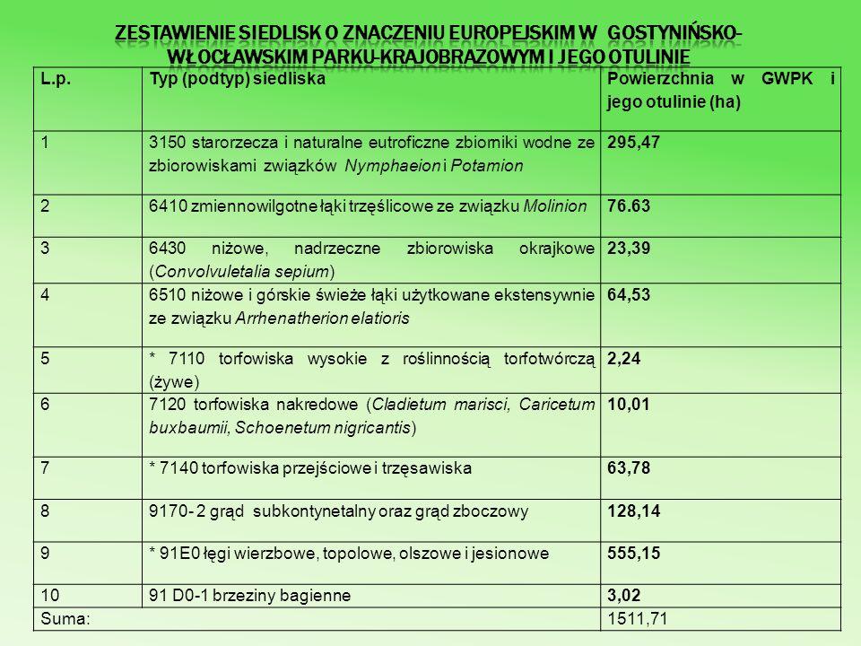 Zestawienie siedlisk o znaczeniu europejskim w Gostynińsko-Włocławskim Parku-Krajobrazowym i jego otulinie