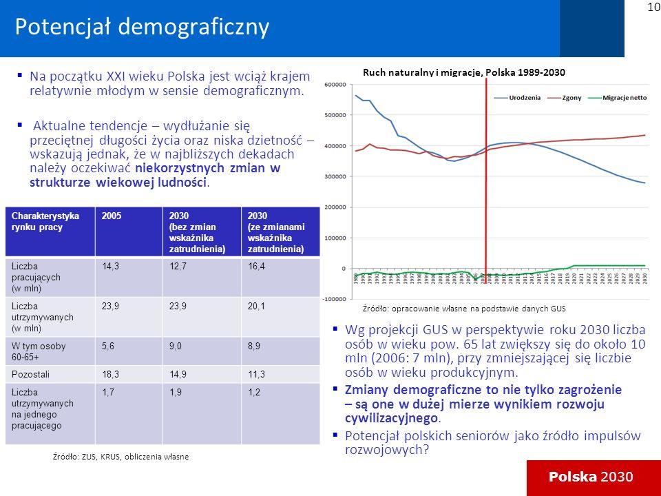 Potencjał demograficzny