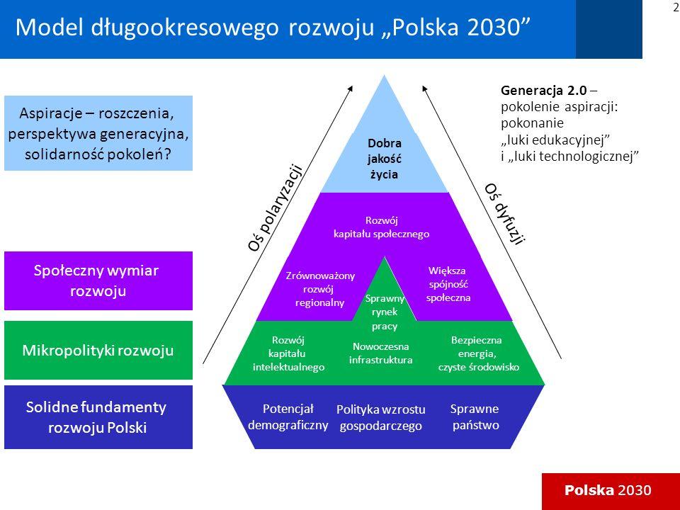 """Model długookresowego rozwoju """"Polska 2030"""