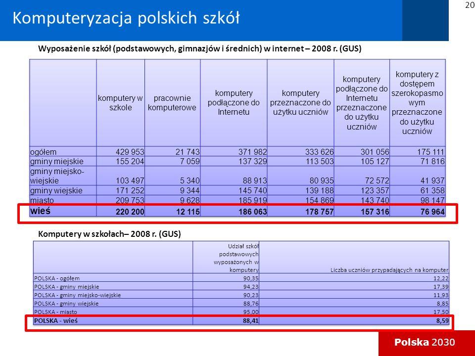 Komputeryzacja polskich szkół