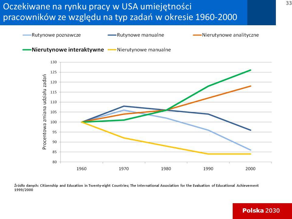 Oczekiwane na rynku pracy w USA umiejętności pracowników ze względu na typ zadań w okresie 1960-2000
