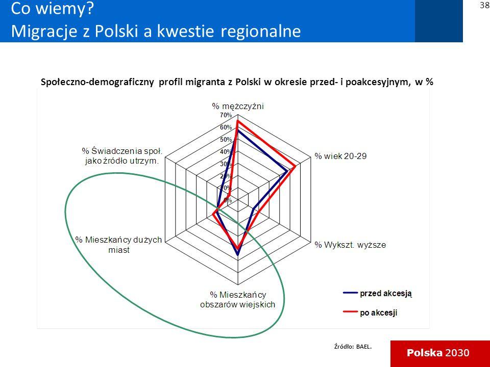 Co wiemy Migracje z Polski a kwestie regionalne