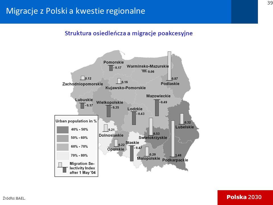 Migracje z Polski a kwestie regionalne