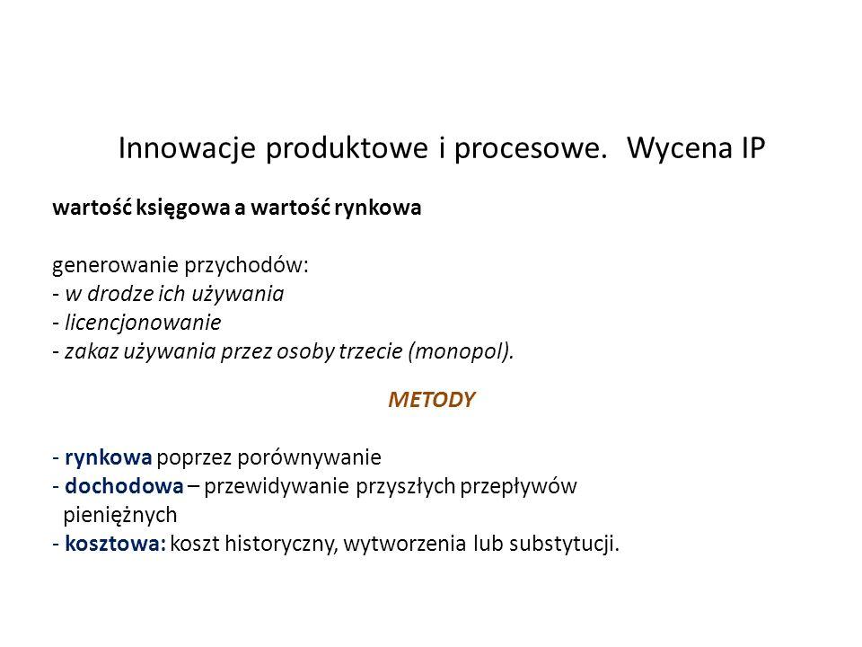 Innowacje produktowe i procesowe. Wycena IP