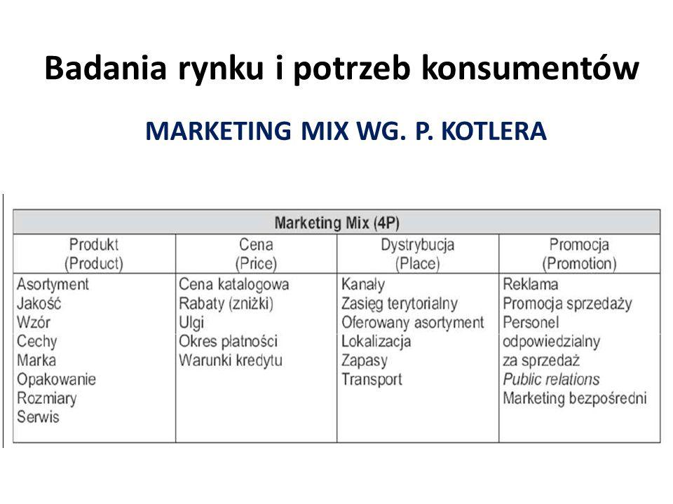 Badania rynku i potrzeb konsumentów