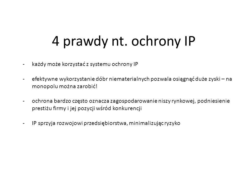 4 prawdy nt. ochrony IP każdy może korzystać z systemu ochrony IP