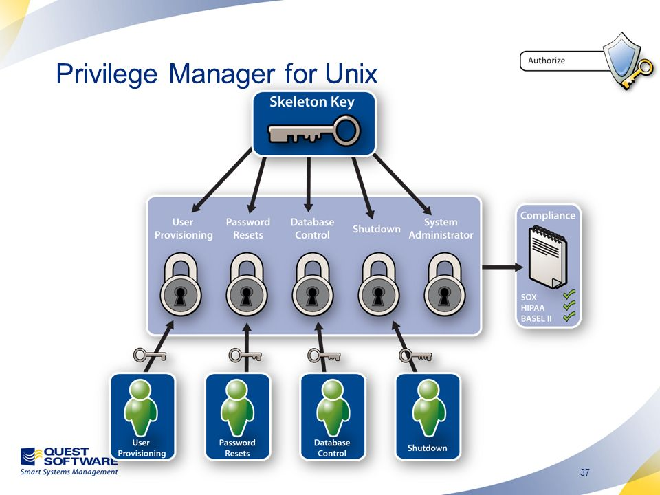 Privilege Manager for Unix