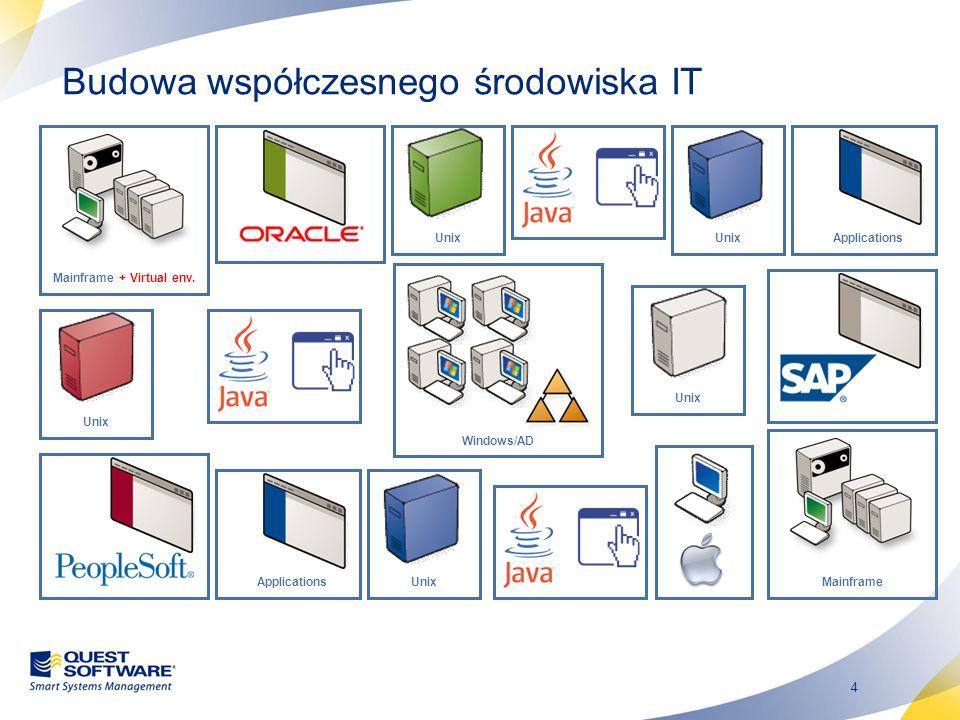 Budowa współczesnego środowiska IT
