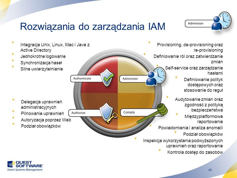 Rozwiązania do zarządzania IAM