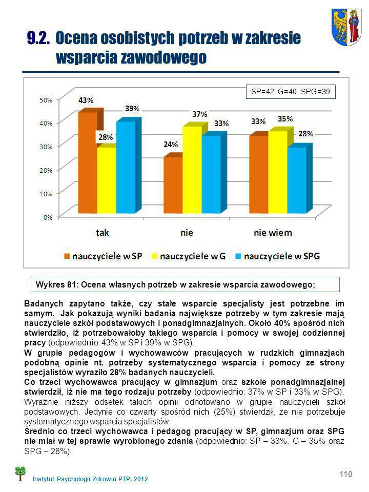 9.2. Ocena osobistych potrzeb w zakresie wsparcia zawodowego