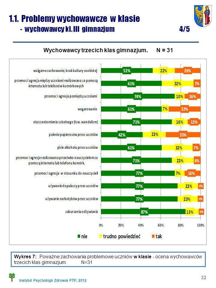 1.1. Problemy wychowawcze w klasie - wychowawcy kl. III gimnazjum 4/5