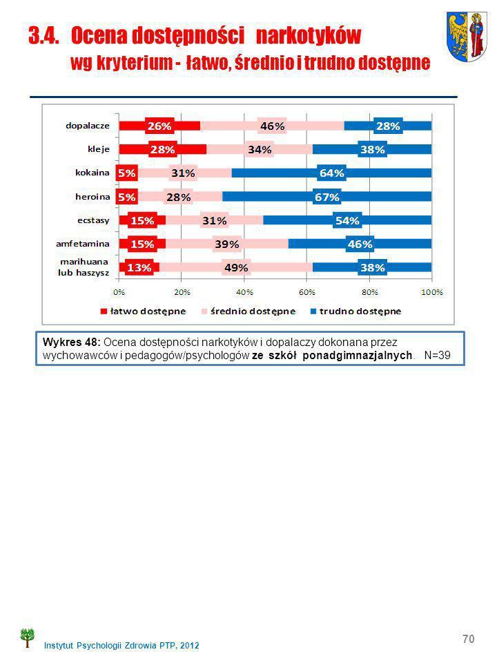 3.4. Ocena dostępności narkotyków wg kryterium - łatwo, średnio i trudno dostępne