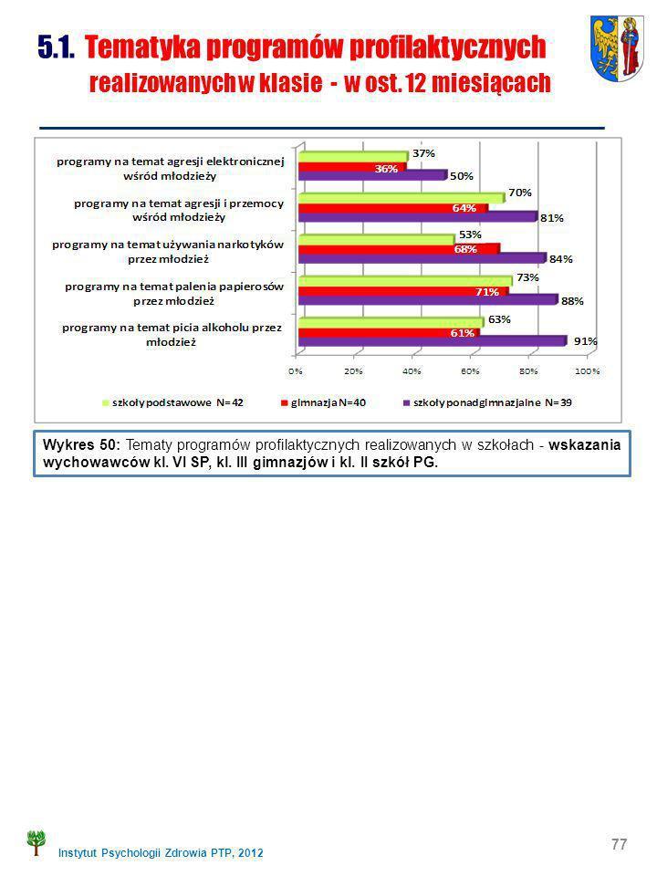 5.1. Tematyka programów profilaktycznych realizowanych w klasie - w ost. 12 miesiącach