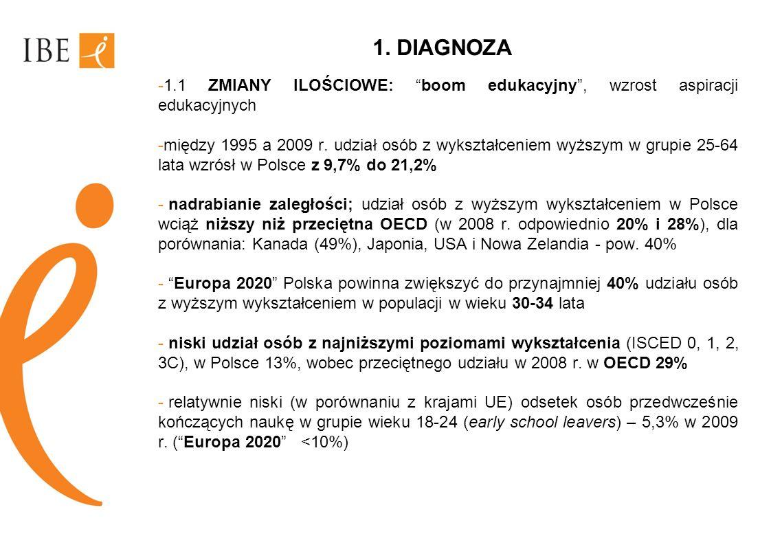 1. DIAGNOZA 1.1 ZMIANY ILOŚCIOWE: boom edukacyjny , wzrost aspiracji edukacyjnych.