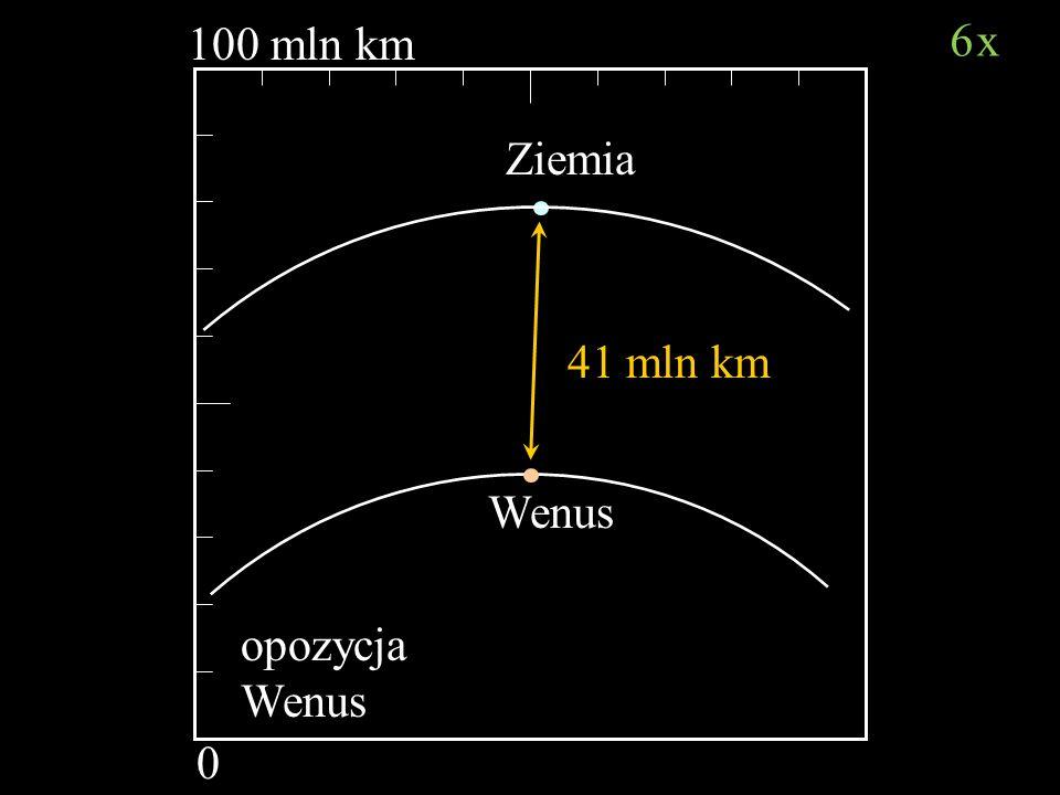 100 mln km 6x Ziemia 41 mln km Wenus opozycja Wenus Bartosz Jabłonecki