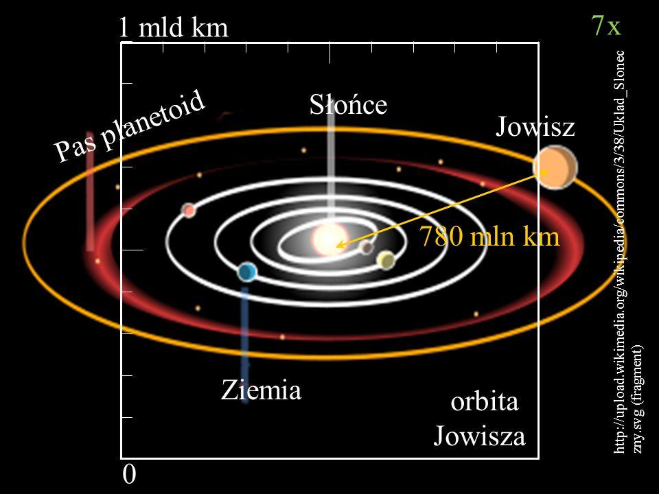 1 mld km 7x Słońce Pas planetoid Jowisz 780 mln km Ziemia orbita