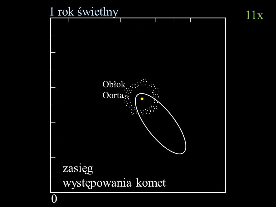 1 rok świetlny 11x zasięg występowania komet Obłok Oorta