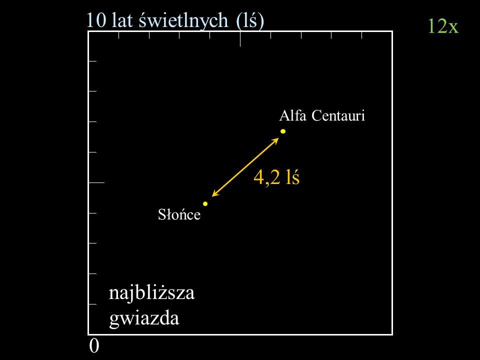 10 lat świetlnych (lś) 12x 4,2 lś najbliższa gwiazda Alfa Centauri