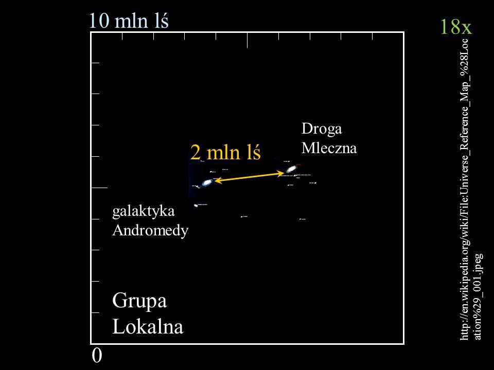 10 mln lś 18x 2 mln lś Grupa Lokalna Droga Mleczna galaktyka Andromedy