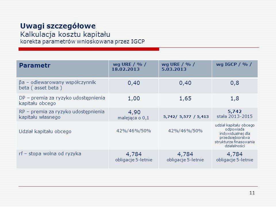 Uwagi szczegółowe Kalkulacja kosztu kapitału korekta parametrów wnioskowana przez IGCP