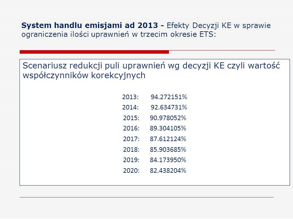 System handlu emisjami ad 2013 - Efekty Decyzji KE w sprawie ograniczenia ilości uprawnień w trzecim okresie ETS: