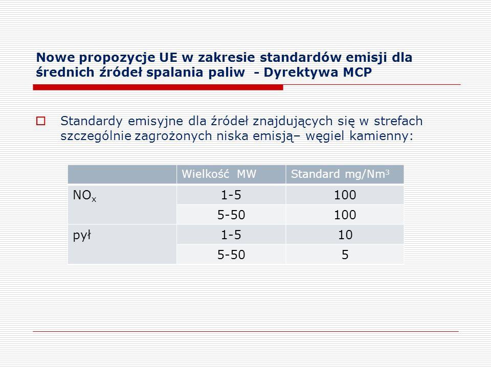 Nowe propozycje UE w zakresie standardów emisji dla średnich źródeł spalania paliw - Dyrektywa MCP