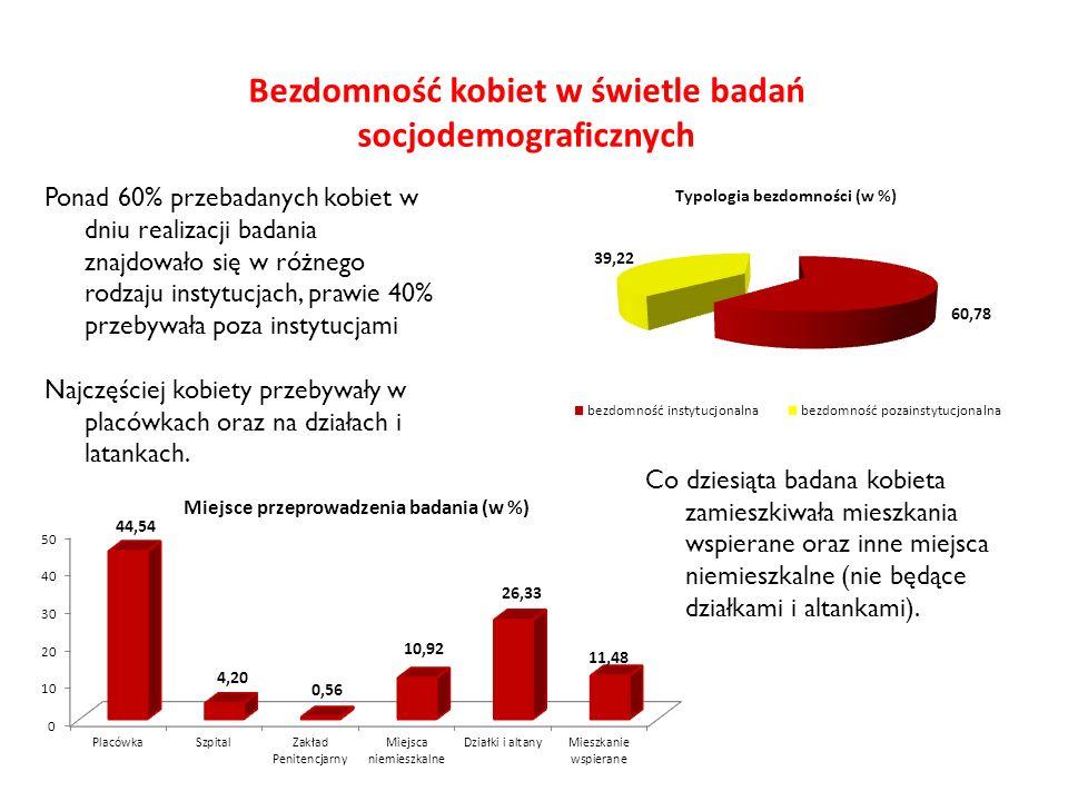 Bezdomność kobiet w świetle badań socjodemograficznych