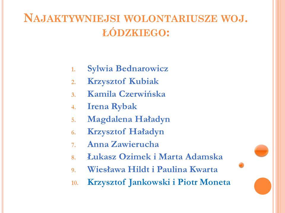 Najaktywniejsi wolontariusze woj. łódzkiego: