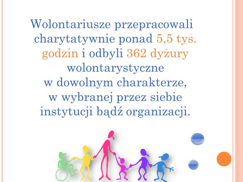 Wolontariusze przepracowali charytatywnie ponad 5,5 tys