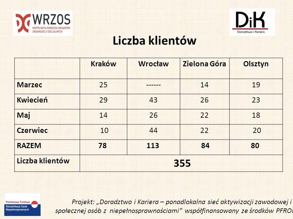 Liczba klientów 355 Kraków Wrocław Zielona Góra Olsztyn Marzec 25