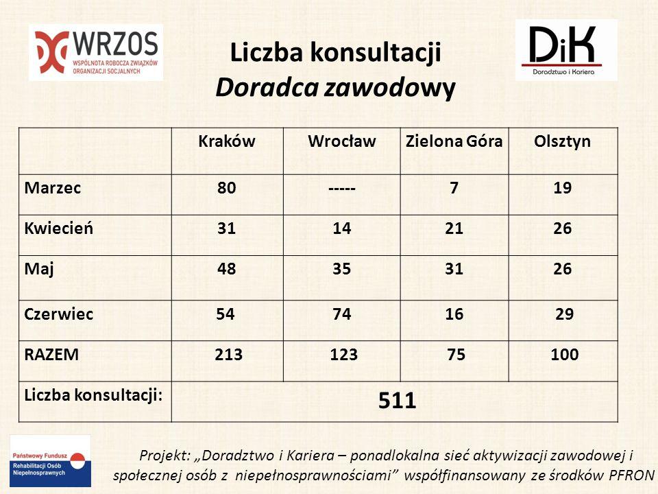 Liczba konsultacji Doradca zawodowy