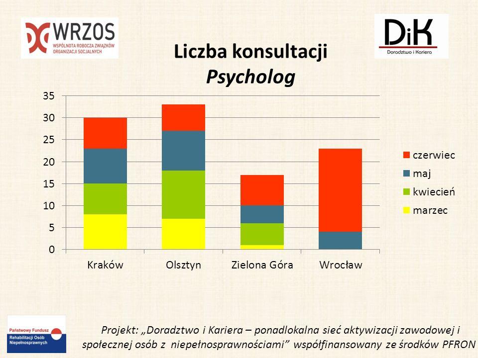 Liczba konsultacji Psycholog