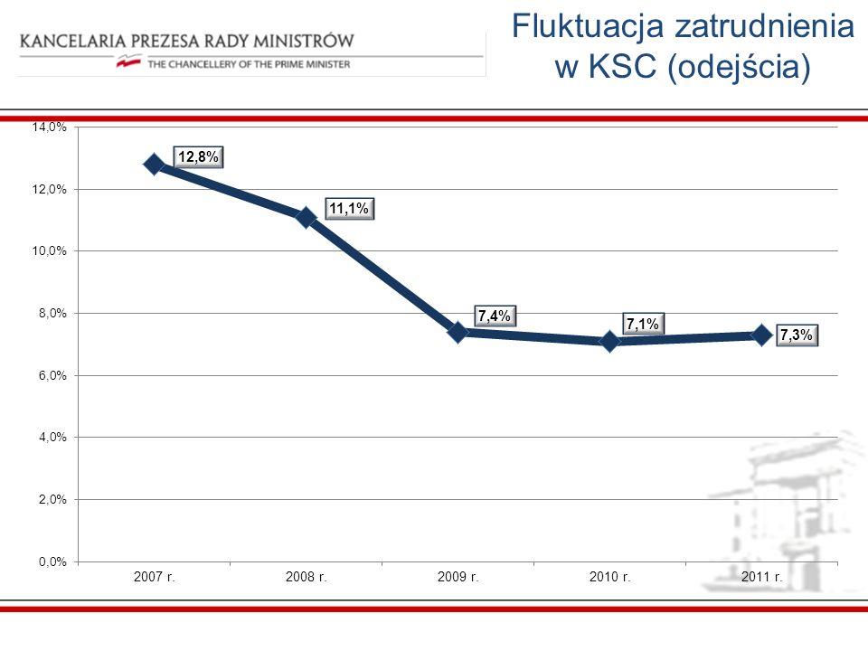 Fluktuacja zatrudnienia w KSC (odejścia)