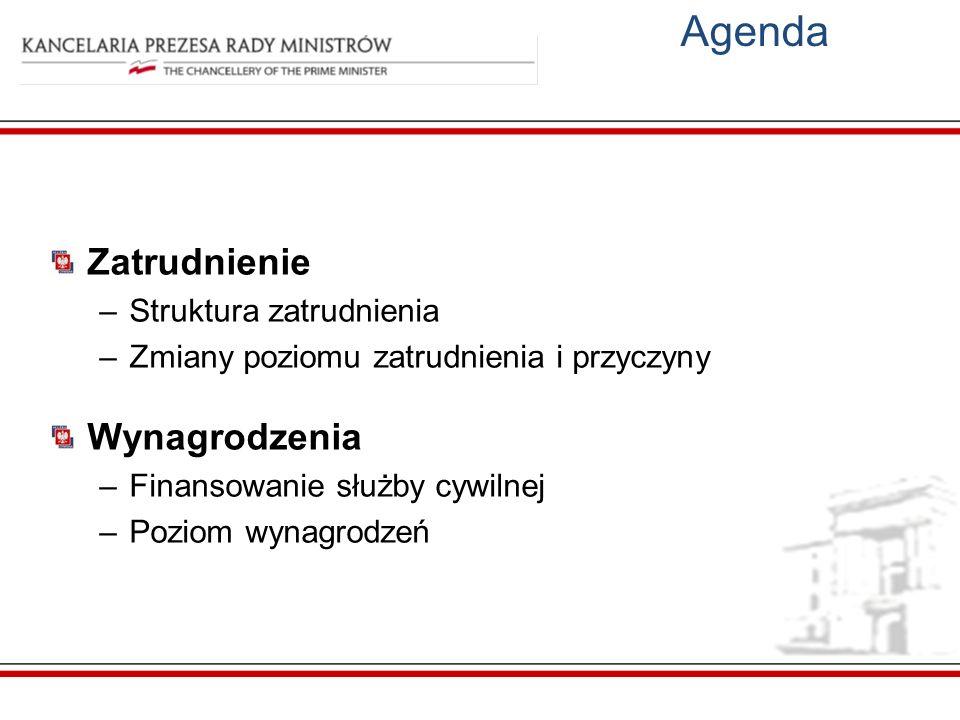 Agenda Zatrudnienie Wynagrodzenia Struktura zatrudnienia