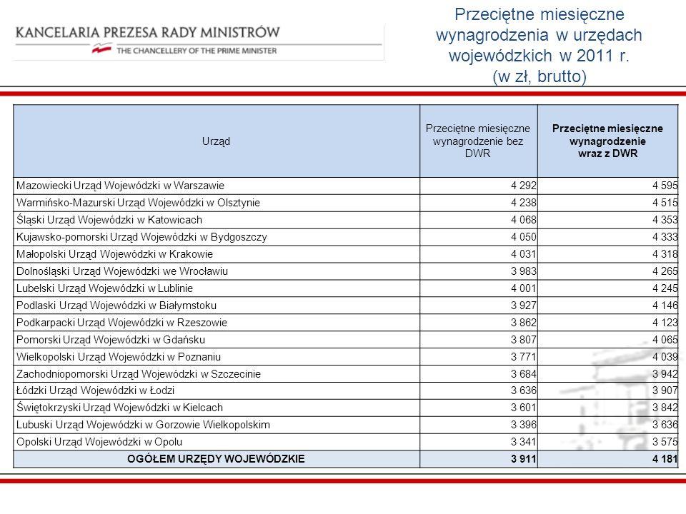Przeciętne miesięczne wynagrodzenia w urzędach wojewódzkich w 2011 r.