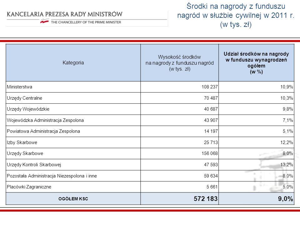 Udział środków na nagrody w funduszu wynagrodzeń ogółem (w %)