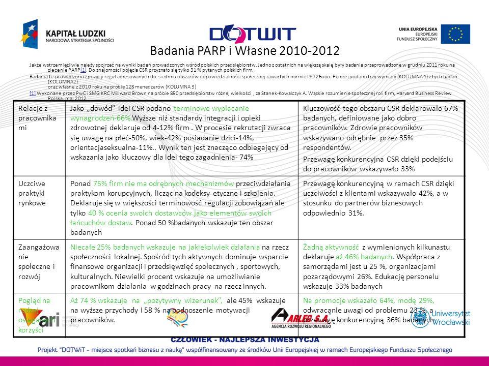 Badania PARP i Własne 2010-2012 Relacje z pracownikami