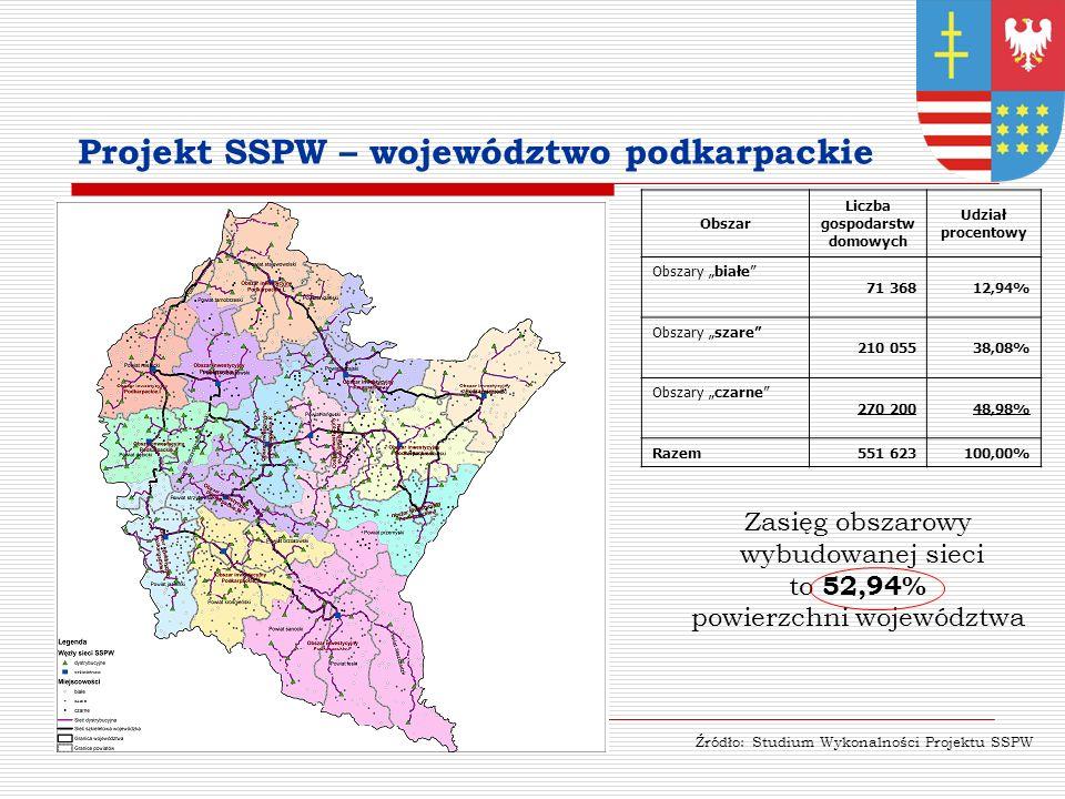 Projekt SSPW – województwo podkarpackie