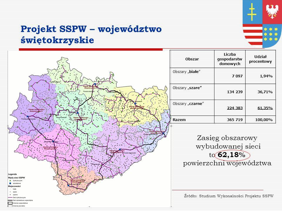 Projekt SSPW – województwo świętokrzyskie